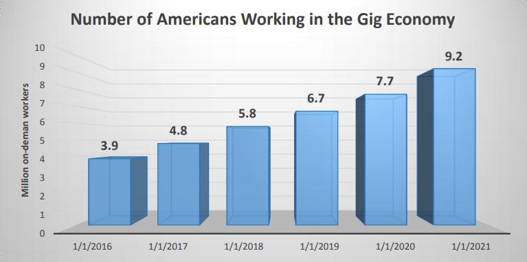 Start up Addresses the Gig Economy
